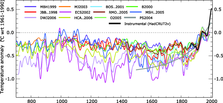 http://www.eea.europa.eu/data-and-maps/figures/records-of-northern-hemisphere-temperature-variation-during-the-last-1-300-years/figure-2-4-climate-change-2008-reconstructions-of-the-nothern-hemispheric.eps/image_large