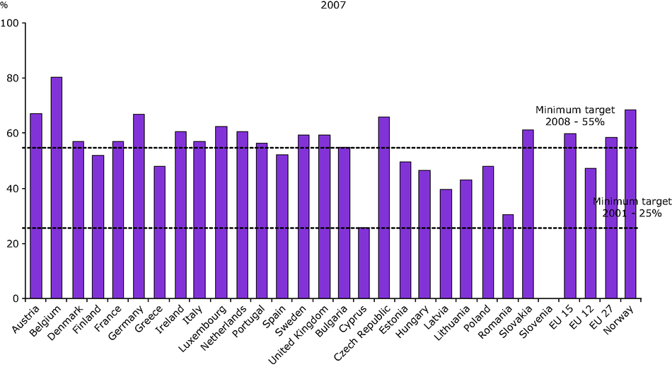 Recycling of packaging waste by country, 2007