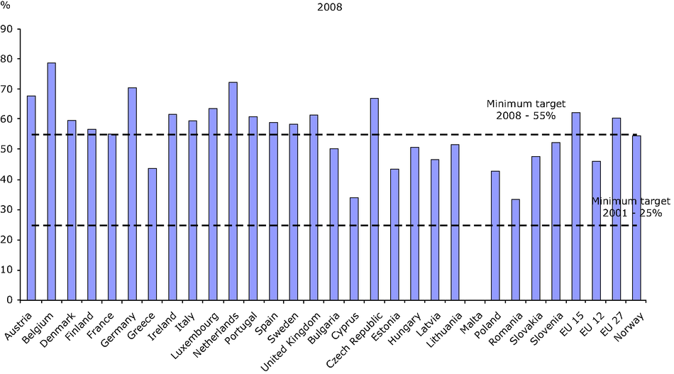 Recycling of packaging waste by country, 2008