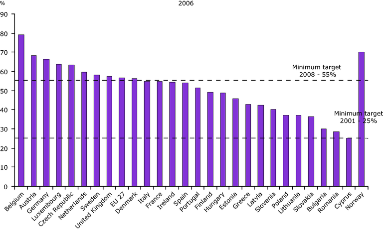 http://www.eea.europa.eu/data-and-maps/figures/recycling-of-packaging-waste-by-country-2006/csi017-fig05_incl-norway.eps/image_large