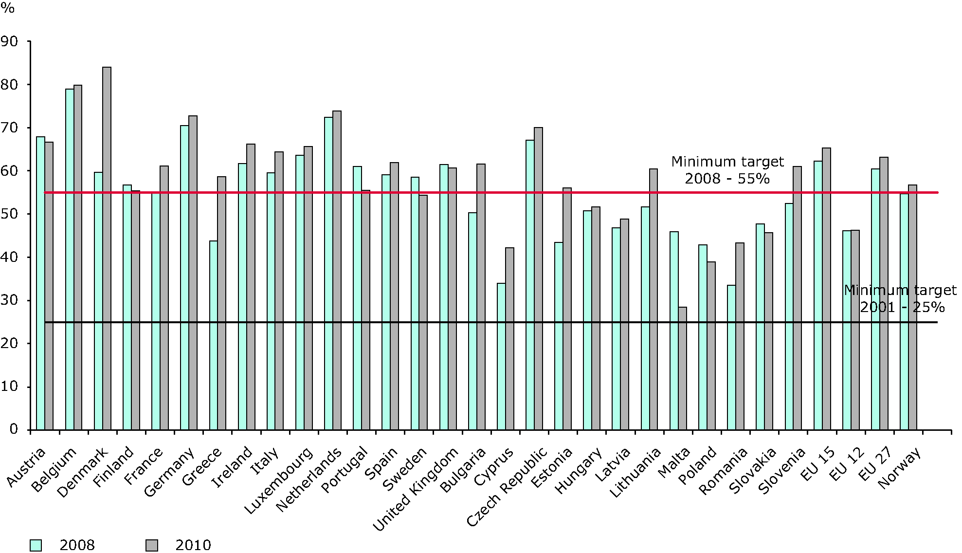 Recycling of packaging waste by country, 2008 and 2010