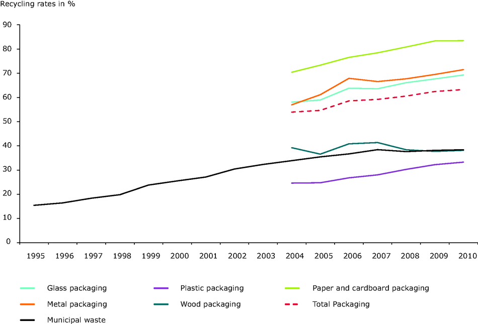 Recycling rates for key materials and for total municipal and packaging waste, EU-27