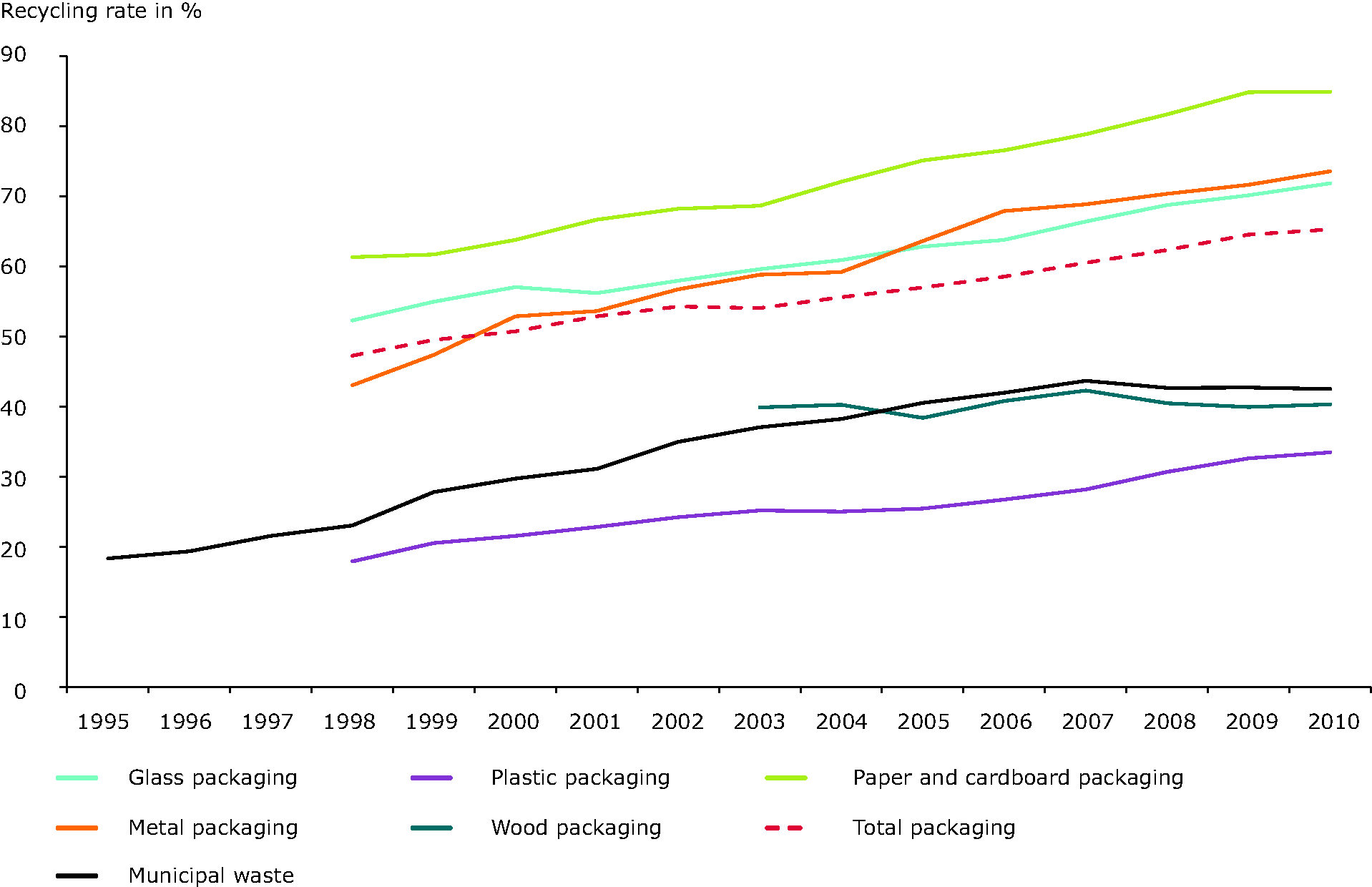 Recycling rates in the EU-15 for municipal waste, total packaging waste and key packaging waste fractions