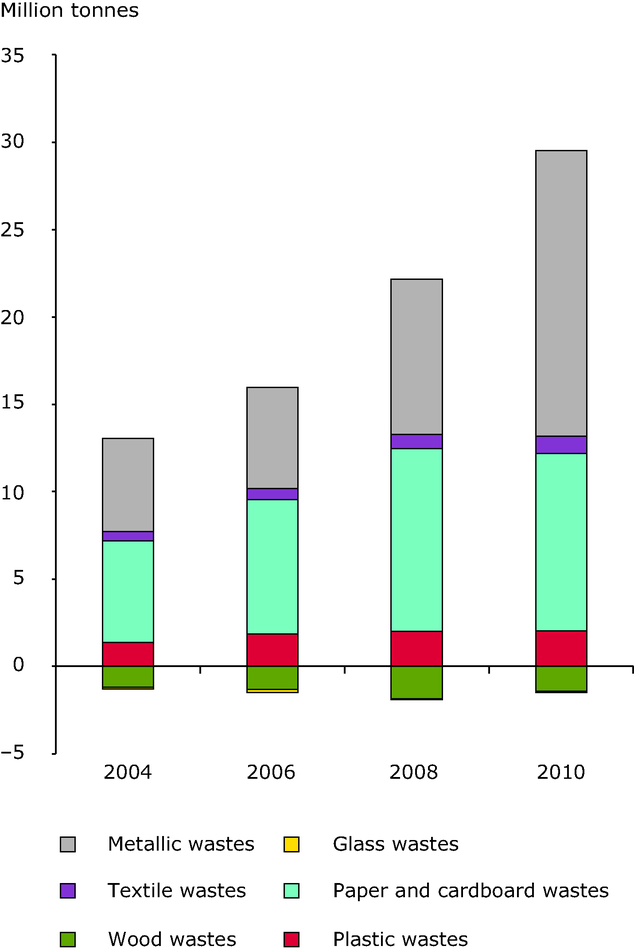 Net exports of six key waste materials from the EU27 for recycling