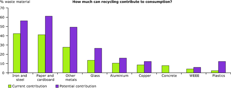 http://www.eea.europa.eu/data-and-maps/figures/recyclings-current-and-potential-contribution/recyclings-current-and-potential-contribution/image_large