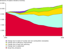Reductions in SO2 emissions from public electricity and heat production in the EU-15