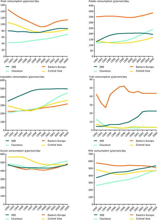https://www.eea.europa.eu/data-and-maps/figures/regional-developments-in-food-consumption-1992-2005/figure-5-7-eea-unep.eps/image_large