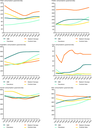 Regional developments in food consumption (1992-2005)