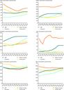 Regional developments in food consumption (1992-2005)