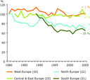 Regional indicators of common forest birds in four European regions