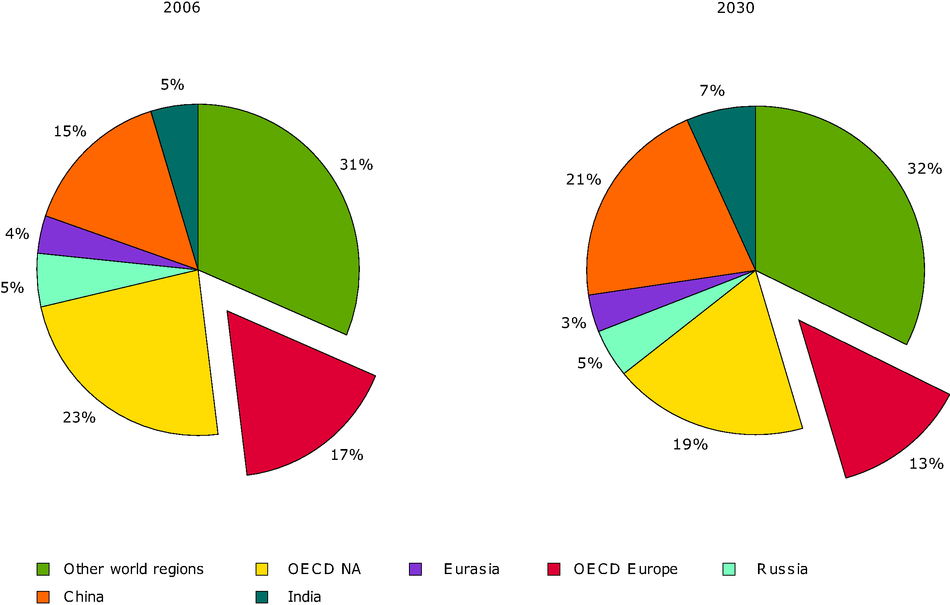 Regional shares in global final energy demand in 2006 and 2030