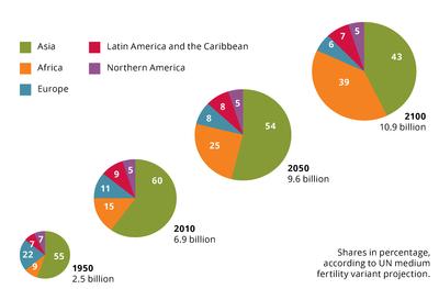 Regional shares of world population