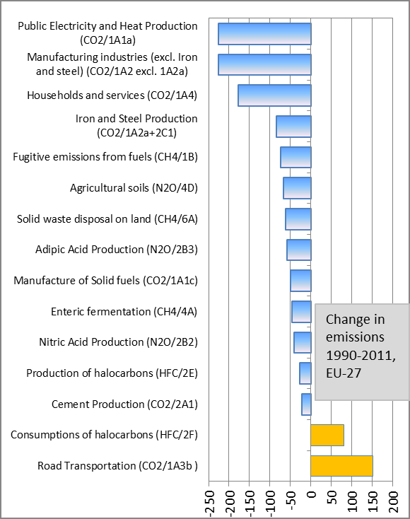 Absolute change in emissions by sector in EU-27, 1990 -2011