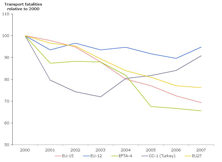 Relative change in total road transport fatalities (base year 2000)