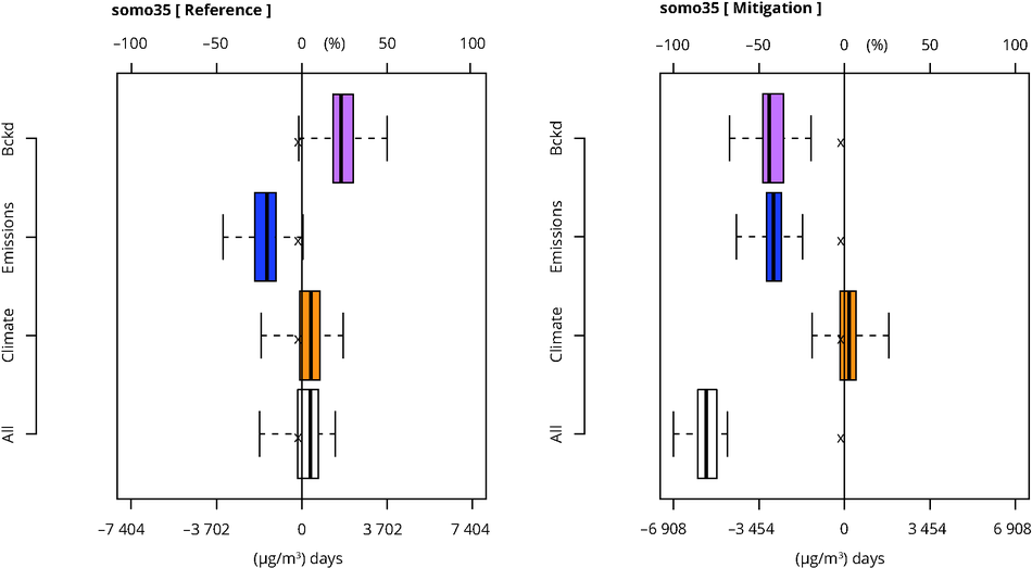 Relative contribution of different factors to the net modelled ozone change