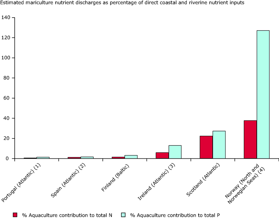 Relative contribution of nutrients from marine and brackish water finfish culture in selected countries, 1999