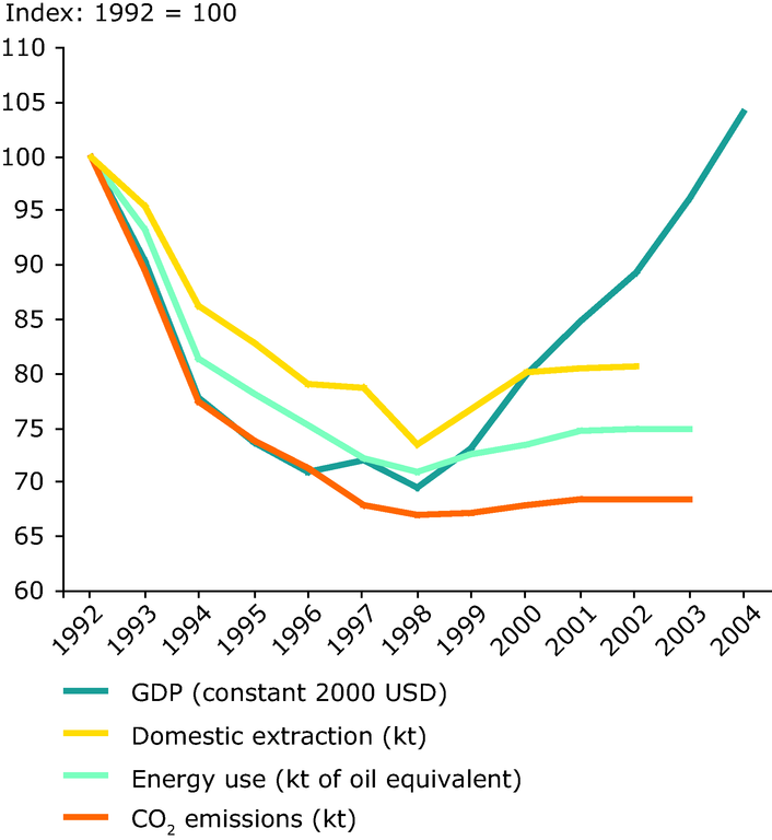 https://www.eea.europa.eu/data-and-maps/figures/relative-decoupling-of-resource-use-energy-material-extraction-and-environmental-pressures-co2-from-economic-growth-eecca-1992-2004/figure-2-5-eea-unep.eps/image_large