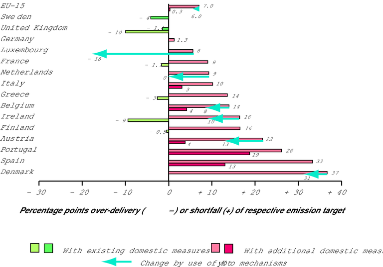 http://www.eea.europa.eu/data-and-maps/figures/relative-gap-over-delivery-or-shortfall-between-greenhouse-gas-projections-based-on-domestic-policies-and-measures-and-2010-targets-and-additional-changes-by-the-use-of-kyoto-mechanisms-for-eu-15-member-states/figure-4-3.eps/image_large