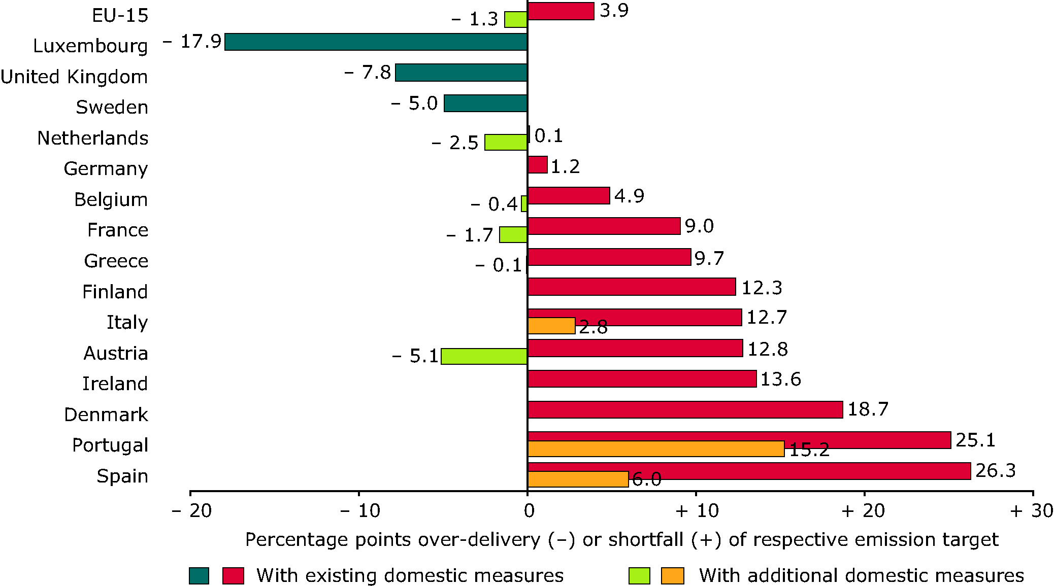 Relative gaps between GHG projections and 2010 targets, based on existing and additional domestic policies and measures, and changes by the use of Kyoto mechanisms