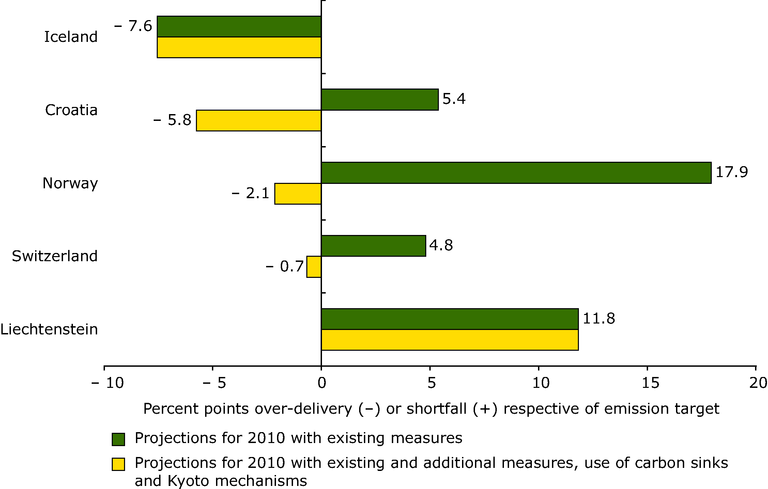 https://www.eea.europa.eu/data-and-maps/figures/relative-gaps-over-delivery-or-shortfall-between-projections-and-targets-for-2010-for-eu-candidate-and-other-eea-countries/figure-6-2.eps/image_large