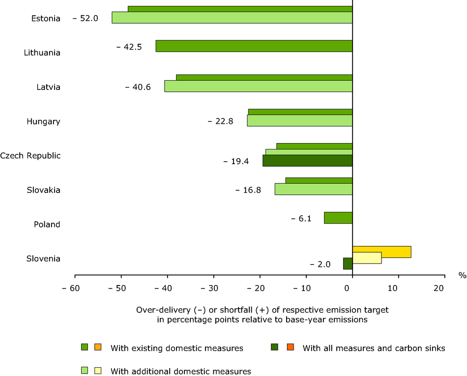 Relative gaps (over-delivery or shortfall) between projections and targets for 2010 for new Member States