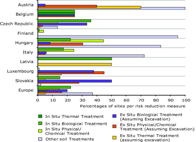 Remediation technologies — European Environment Agency