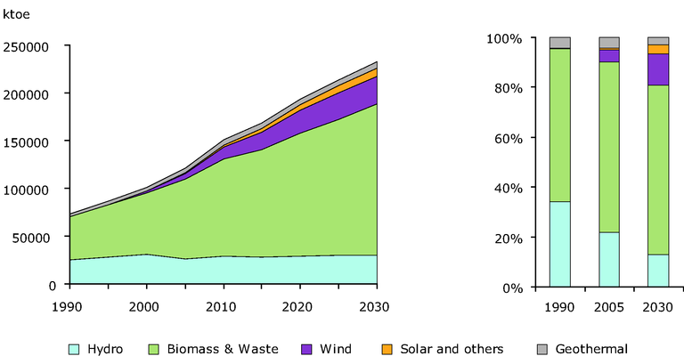 https://www.eea.europa.eu/data-and-maps/figures/renewable-energy-consumption-in-eu27-from-1990-to-2005-and-projected-rec-till-2030/ee_f11_graph2_2008.eps/image_large