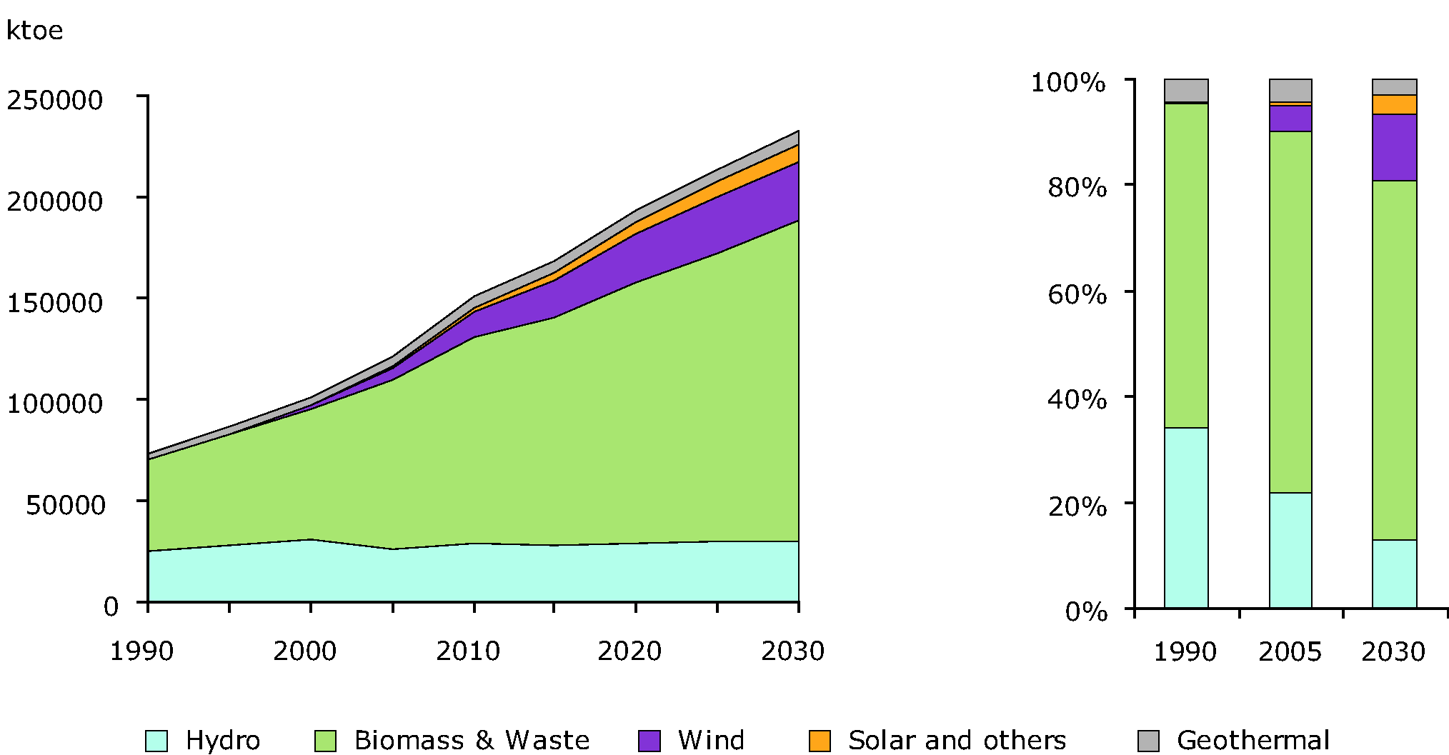 Renewable energy consumption in EU27 from 1990 to 2005 and projected REC till 2030