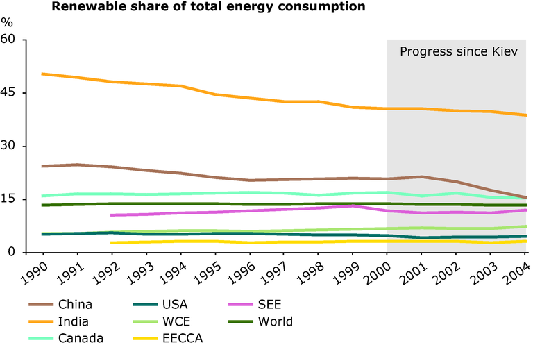 http://www.eea.europa.eu/data-and-maps/figures/renewable-share-of-total-energy-consumption/annex-3-energy-renewable-tec-year.eps/image_large