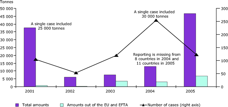 http://www.eea.europa.eu/data-and-maps/figures/reported-illegal-waste-shipments-in-the-eu-from-2001-to-2005/figure-4-waste-shipment.eps/image_large