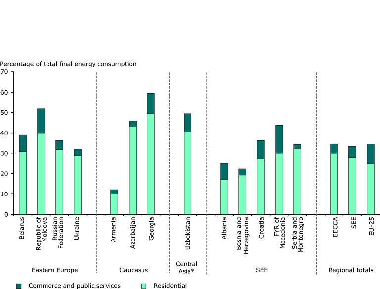 http://www.eea.europa.eu/data-and-maps/figures/residential-and-services-final-energy-consumption-as-a-proportion-of-total-final-consumption-2004/figure-6-3-eea-unep.eps/image_large