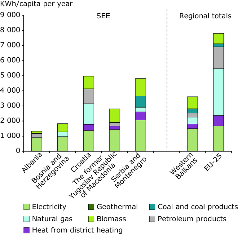 https://www.eea.europa.eu/data-and-maps/figures/residential-energy-consumption-in-the/residential-energy-consumption-by-energy/image_large