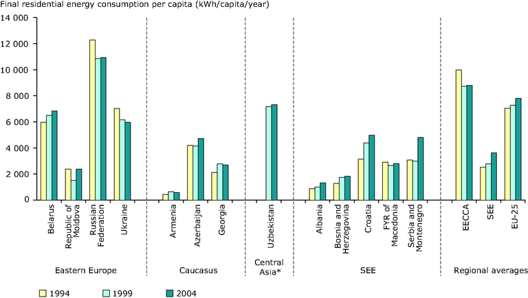 http://www.eea.europa.eu/data-and-maps/figures/residential-final-energy-consumption-per-capita-1994-2004/figure-6-4-eea-unep.eps/image_large