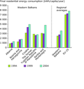 Residential final energy consumption per capita in the Western Balkans, 1994–2004