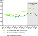 Residential heat consumption, EU-15
