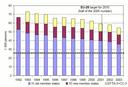 Road transport fatalities per year in EEA-31