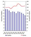 Road transport fatalities per year in AC-10
