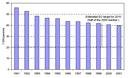 Road transport fatalities per year in EU-15