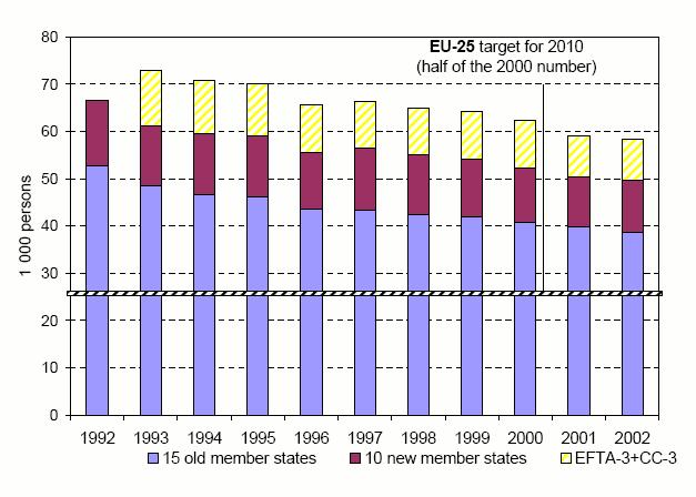 https://www.eea.europa.eu/data-and-maps/figures/road-transport-fatalities-per-year/Figure1/image_large