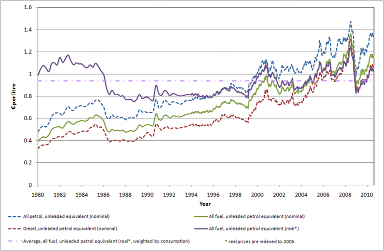 http://www.eea.europa.eu/data-and-maps/figures/road-transport-fuel-prices-including-1/term_2010_21_fig1/image_large