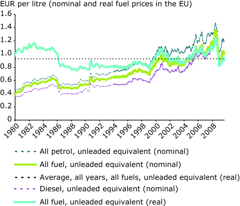 http://www.eea.europa.eu/data-and-maps/figures/road-transport-fuel-prices-including/figure-6.1-term-2009/image_large