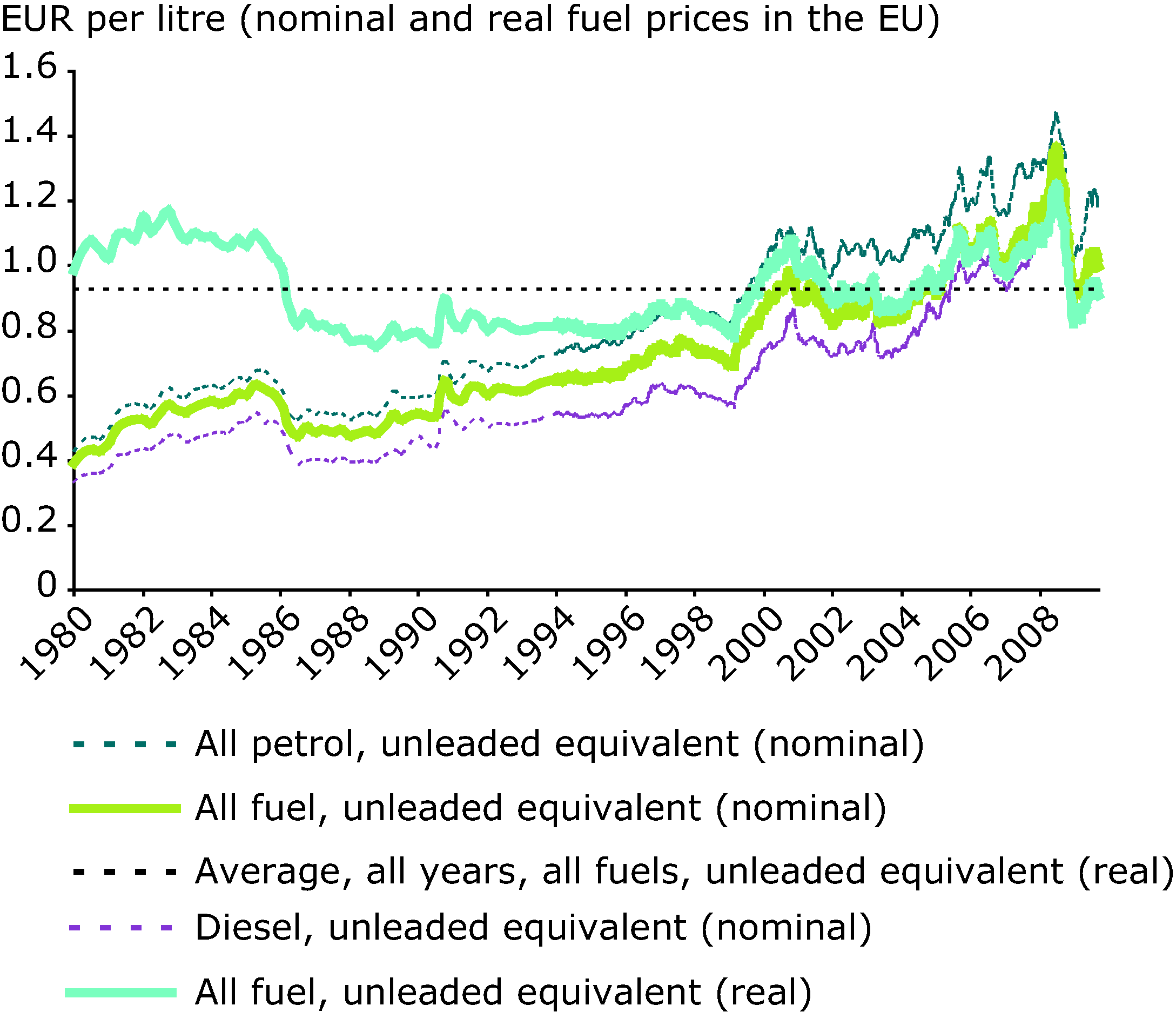 Road transport fuel prices (including taxes) in EU Member States