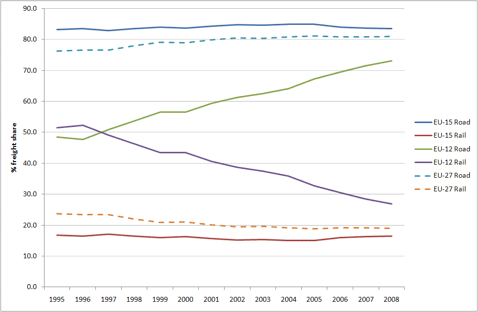 Share of land freight transport by mode