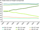 Road transport's market share increases strongly in EU-12