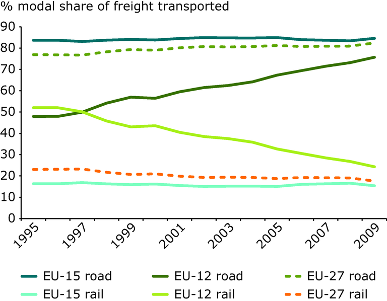 https://www.eea.europa.eu/data-and-maps/figures/road-transports-market-share-increases-2/road-transports-market-share-increases/image_large