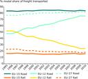 Freight modal split between road and rail (EU‑27)
