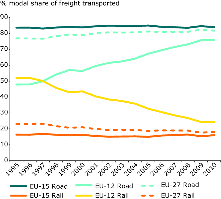 http://www.eea.europa.eu/data-and-maps/figures/road-transports-market-share-increases-3/road-transports-market-share-increases/image_large