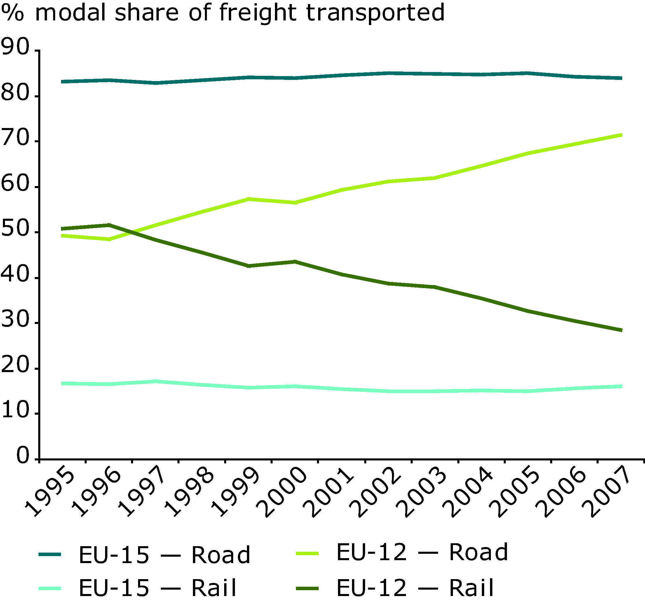 Freight transport by mode