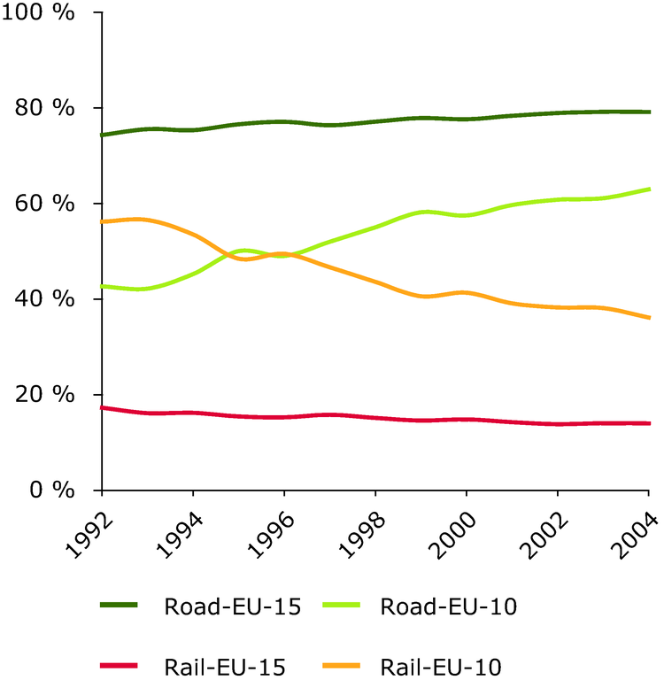 http://www.eea.europa.eu/data-and-maps/figures/road-transports-share-increases-strongly-in-eu-10-1/figure-1-2-term-2006.eps/image_large