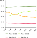 Road transport´s share increases strongly in EU-10